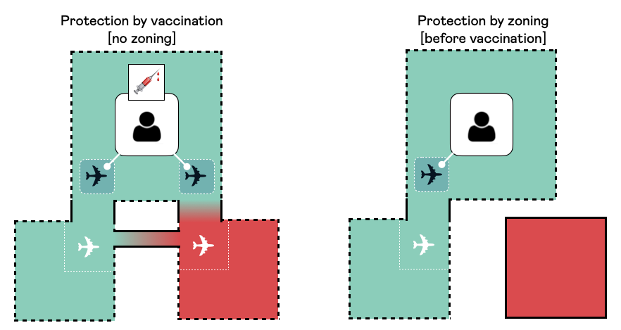 Protection vaccination zoning