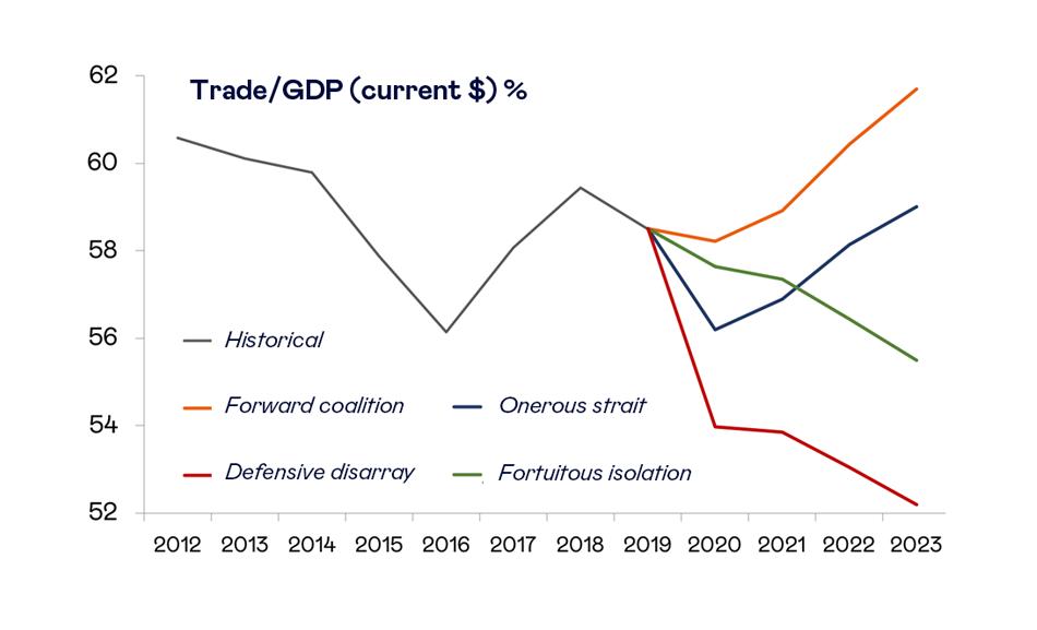 Trade scenarios Covid-19